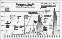 Polio, DDT, dt